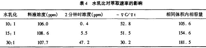 乳状液膜法TNOA萃取钯的分析