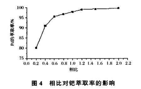 丁基苯并噻唑亚砜萃取分离贵金属钯(二)