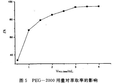 采用分光光度法PEG-2000水溶液萃取分离钯
