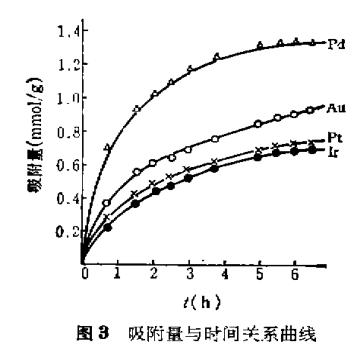 大孔聚氯乙烯树脂富集分离金铂钯铱(二)