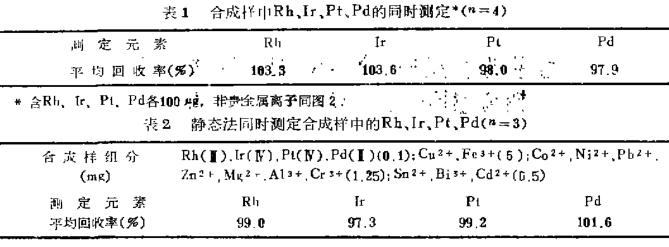 新型AP树脂分离富集测定铑铱铂钯