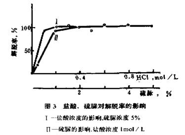 置换萃取色谱法分离富集钯(二)