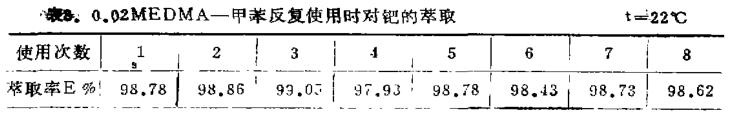 萃取分离钯的新型萃取剂选择及分析(二)