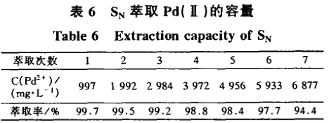 丁基苯并噻唑硫醚萃取分离钯分析(二)