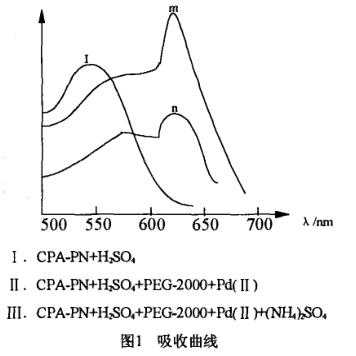 PEG-2000水溶液在硫酸铵萃取分光光度法测定微量钯
