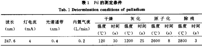 石墨炉原子吸收光谱法萃取分离贵金属钯
