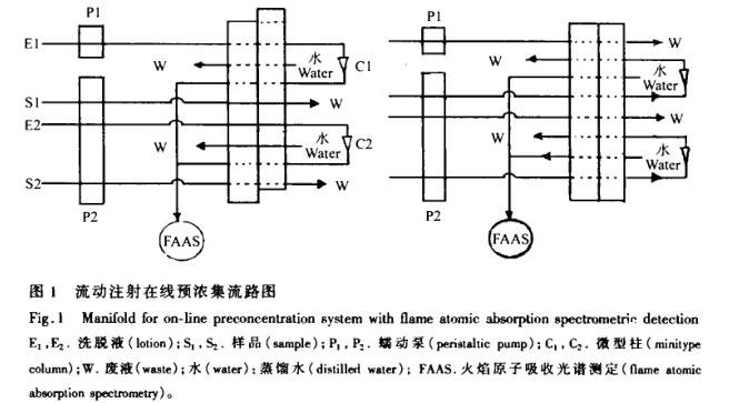 火焰原子吸收法测定微量钯元素(一)