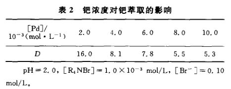十六烷基三甲基溴化铵萃取分离钯分析