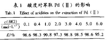 丁苯异硫脲基乙酸萃取贵金属钯分析(二)