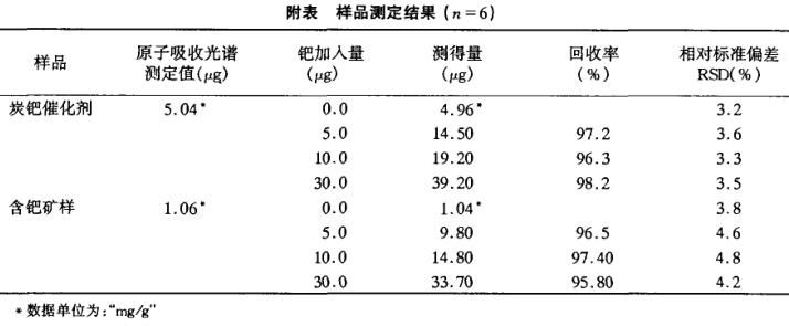 聚乙二醇-PAR-硫酸铵体系双水相萃取光度法测定钯