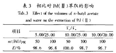 丁苯异硫脲基乙酸萃取贵金属钯分析(三)