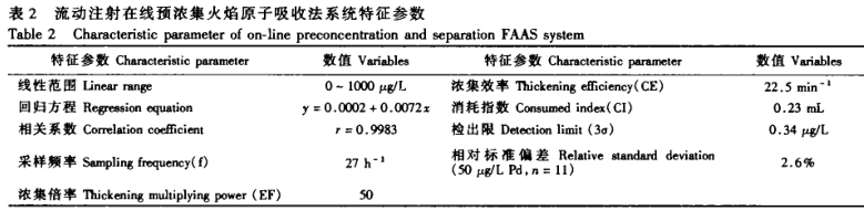 火焰原子吸收法测定微量钯元素(二)